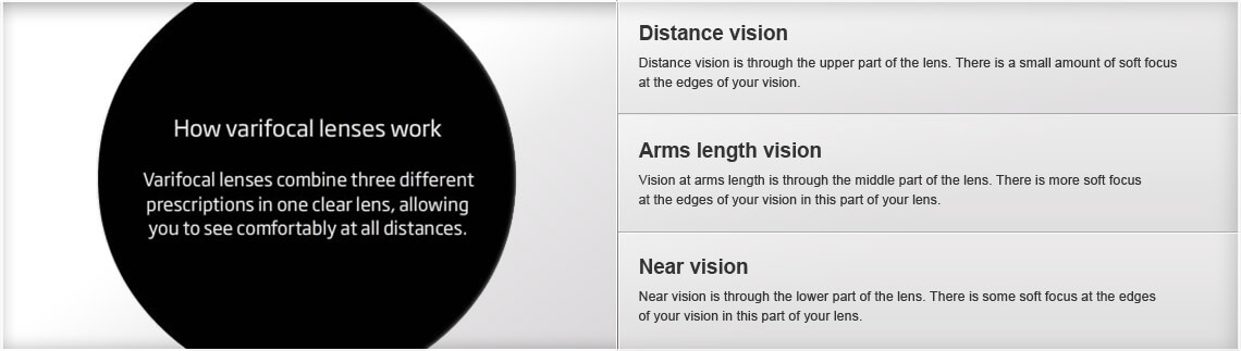 Varifocal lenses